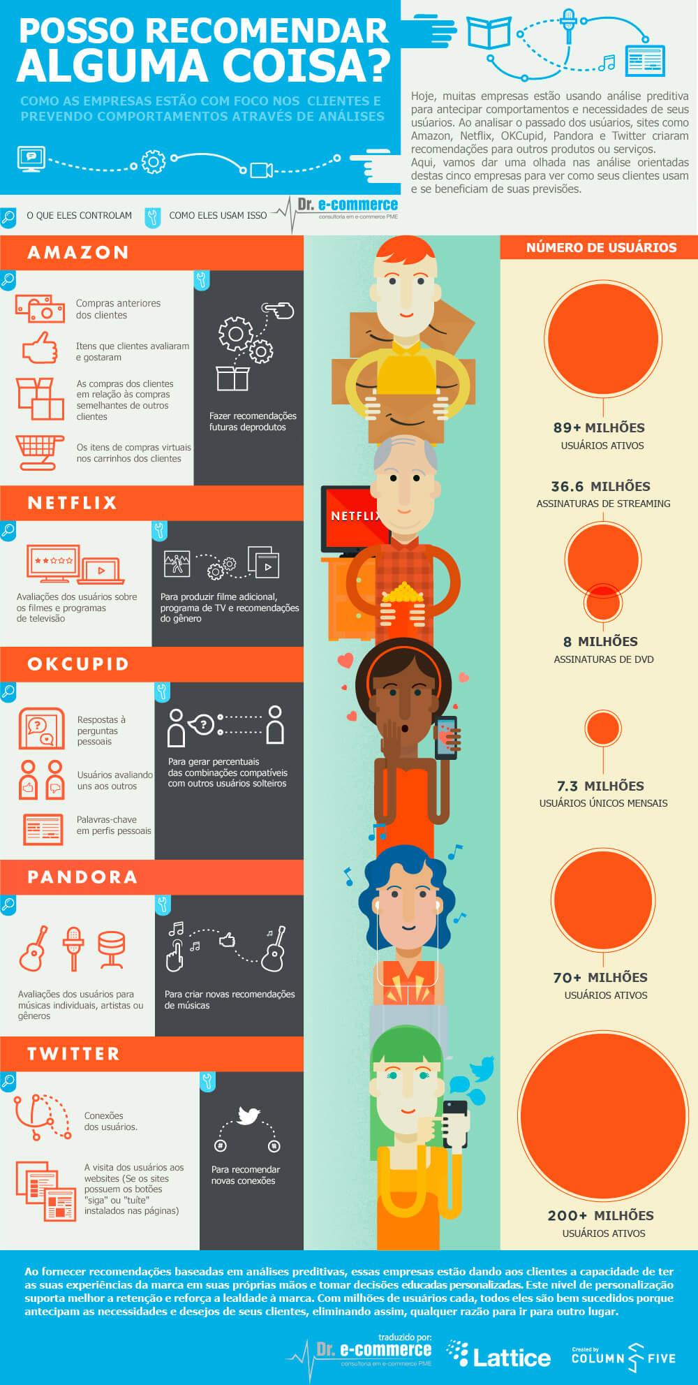 Como as empresas usam análise preditiva - [Infográfico]