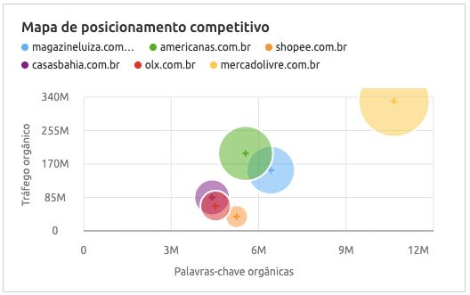 concorrentes mercado livre